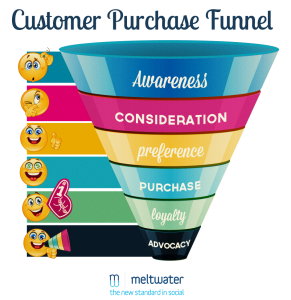 Meltwater-Customer-Purchase-Funnel-high-rez