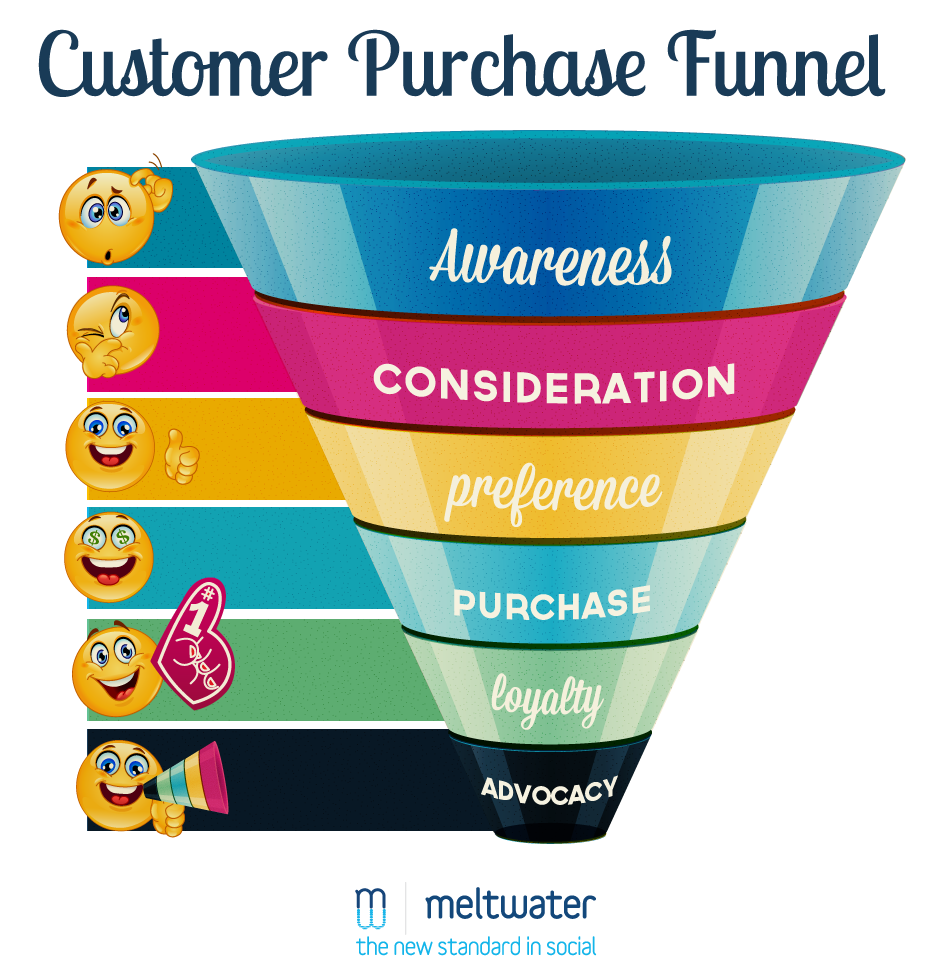 Meltwater Customer Purchase Funnel